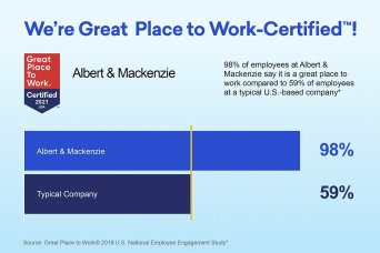 98% of employees at Albert & Mackenzie say it is great plate to work compared to 59% of employees at a typical U.S.-based company